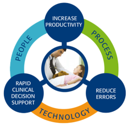 Workflow Optimization Services